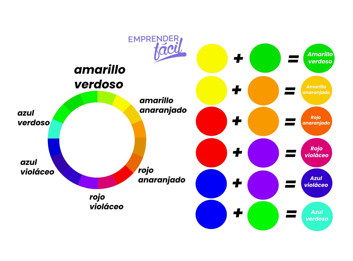 Colores para negocios: Los colores terciarios