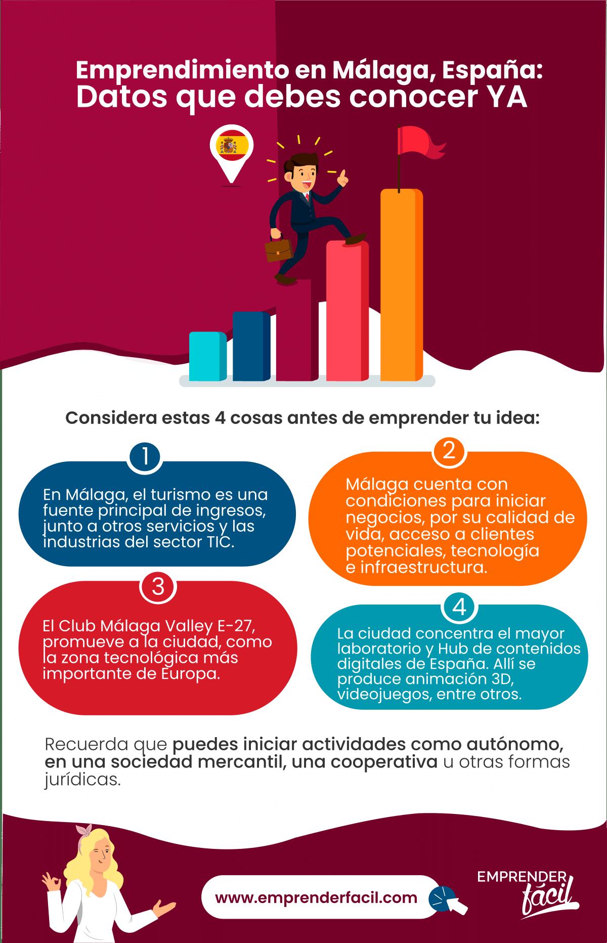 Negocios Rentables en Málaga, España ¡Innovadores!