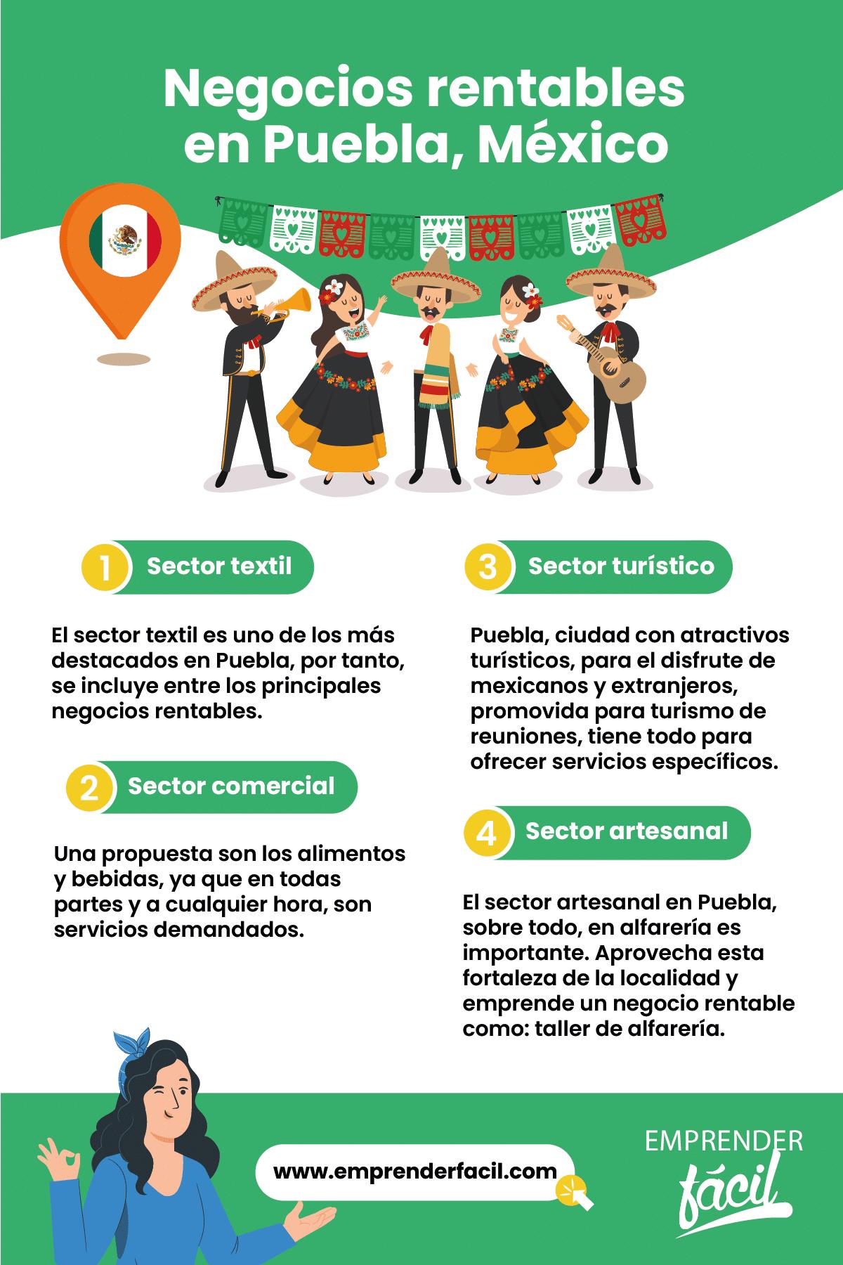 Negocios rentables en Puebla, México.
