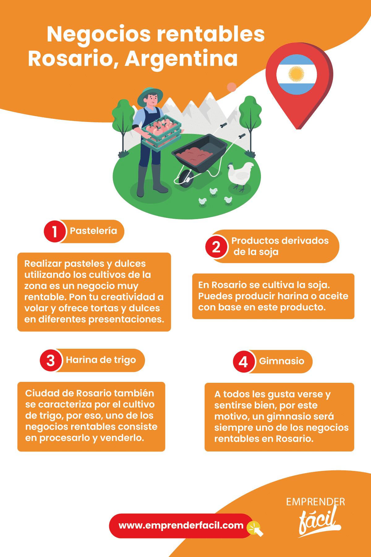 Negocios rentables en Rosario, Argentina.