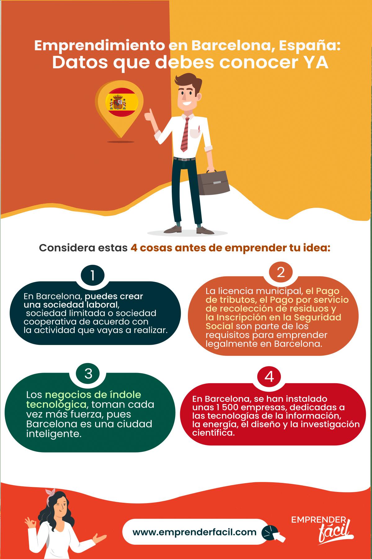 Negocios Rentables en Barcelona, España ¡Toma la decisión!