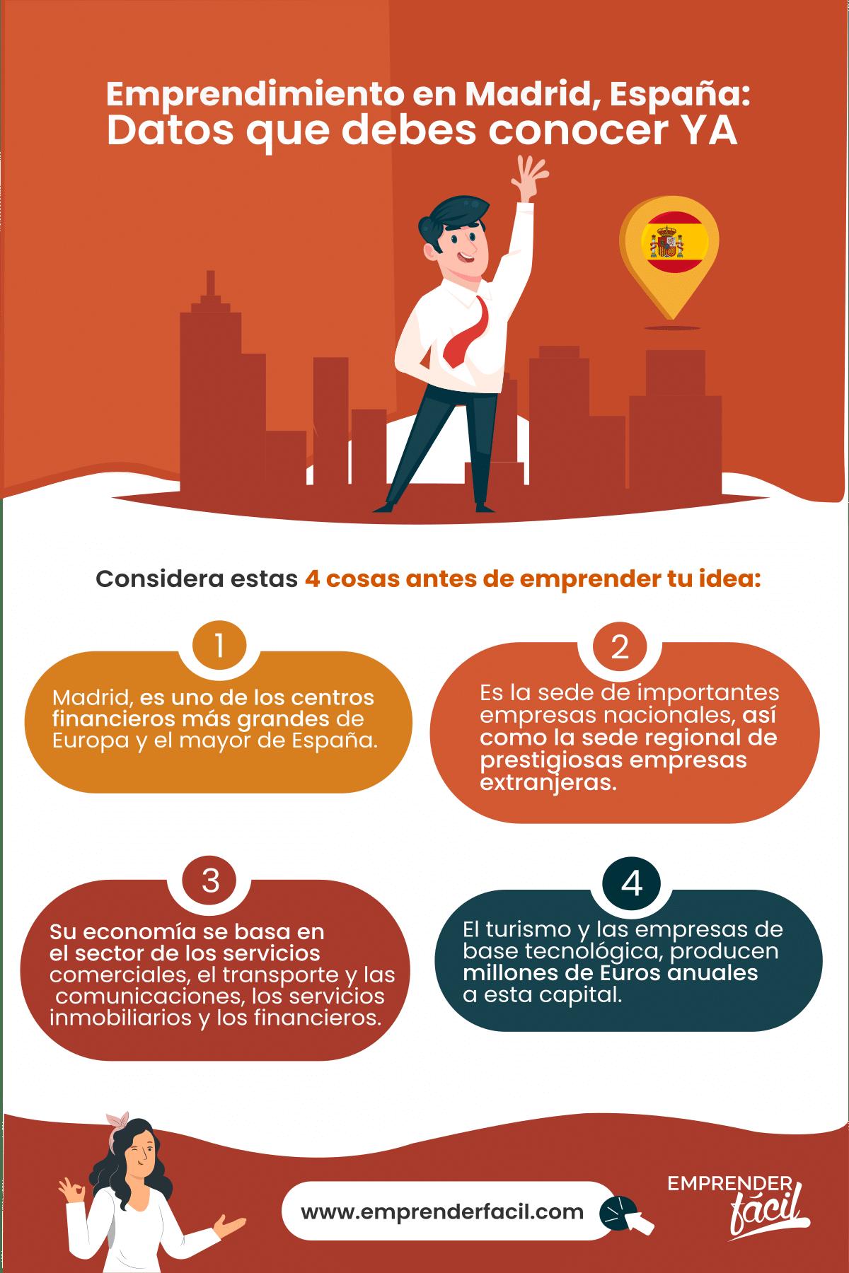 Madrid es una de las ciudades europeas con mayor estímulo al emprendimiento