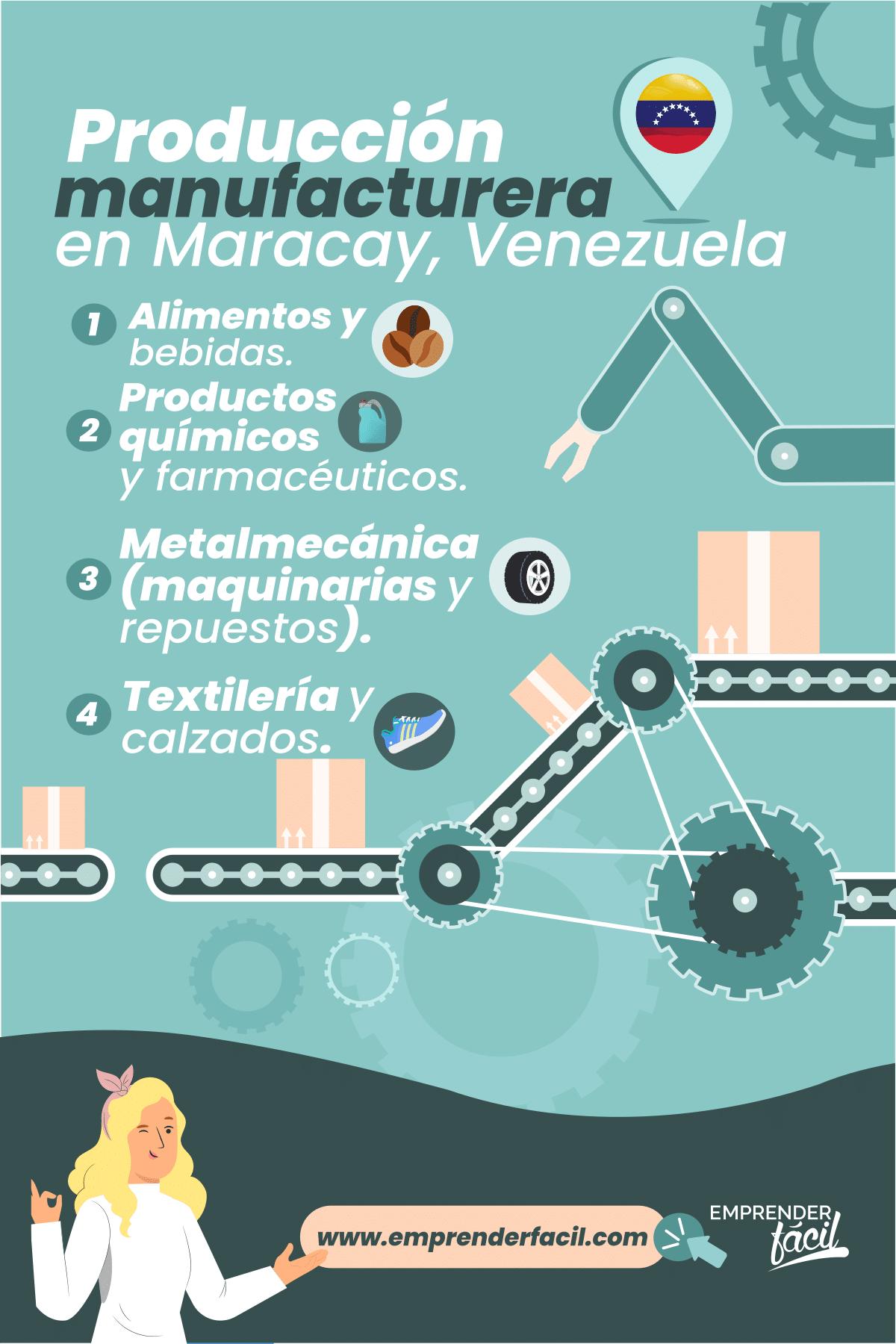 Producción manufacturera en Maracay, Venezuela