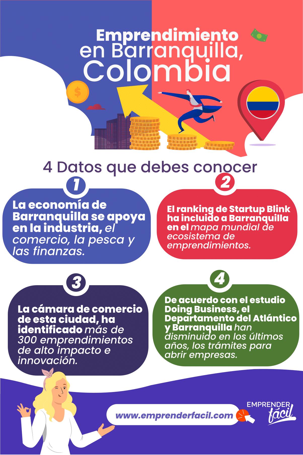 Datos y características sobre el emprendimiento en Barranquilla