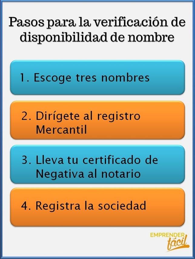 Pasos para la verificación de disponibilidad de nombre.