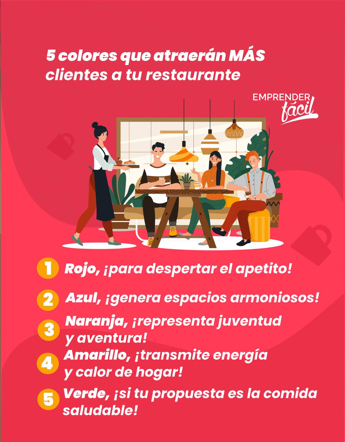 ¡Conoce los 5 colores que atraerán más clientes a tu restaurante!