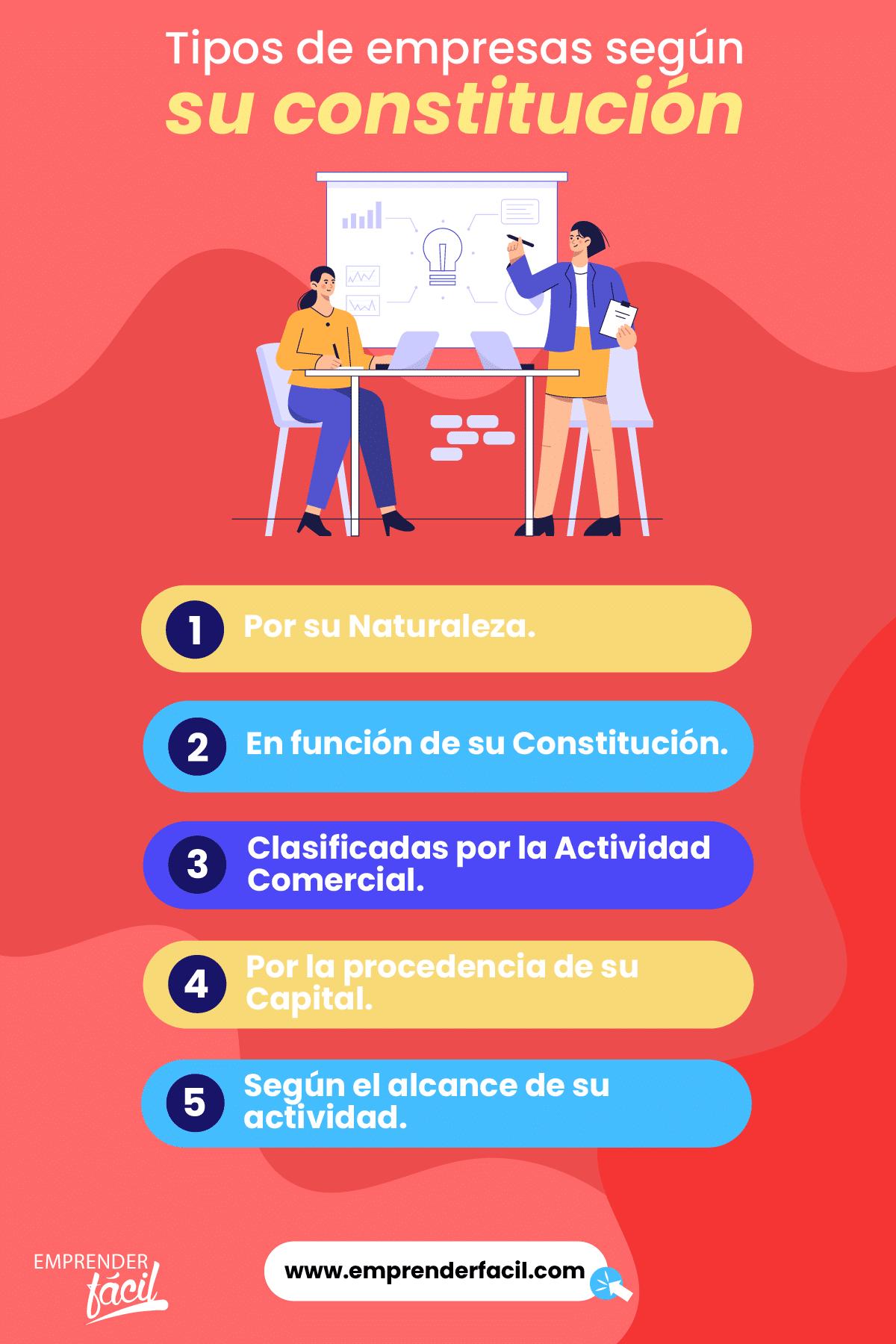 Tipos de empresas según su constitución.