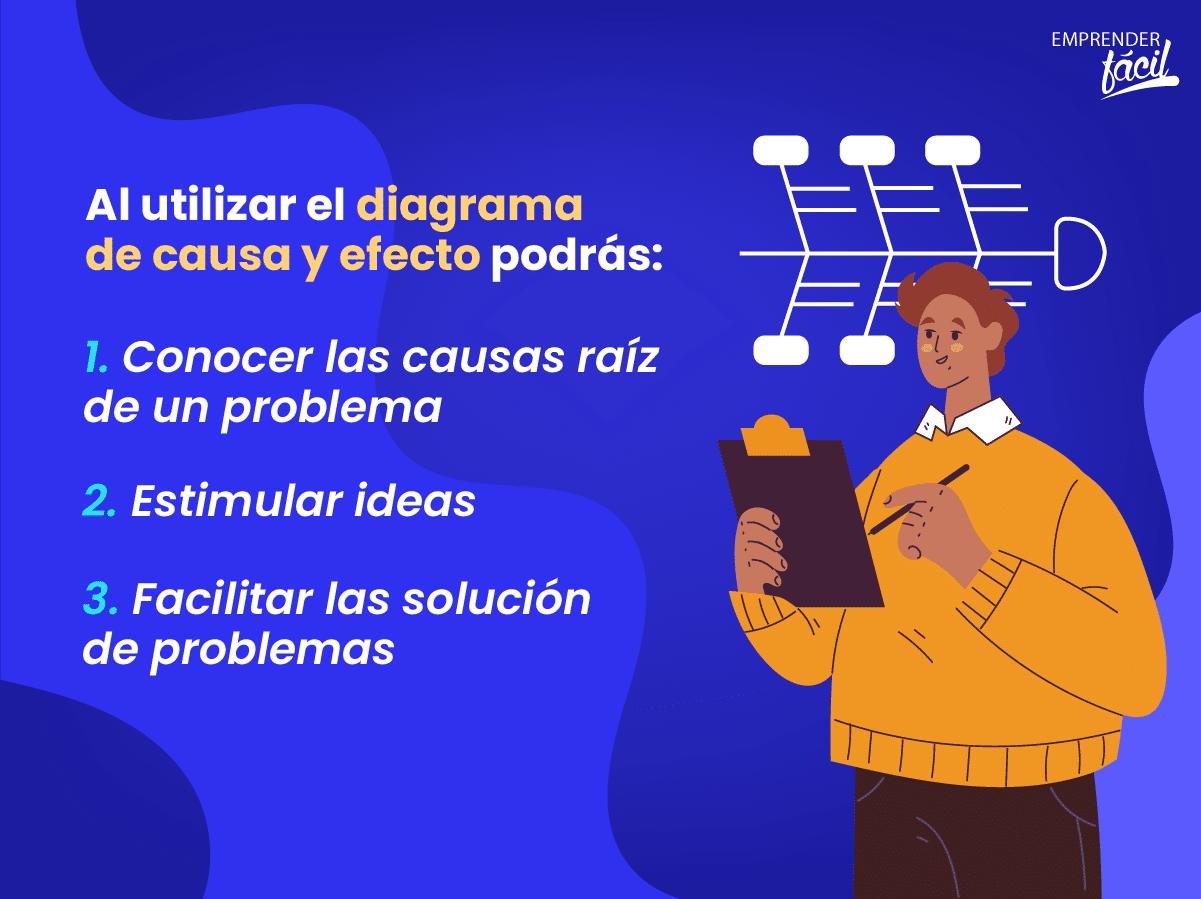 Diagrama de causa y efecto: Conoce las causas de un problema